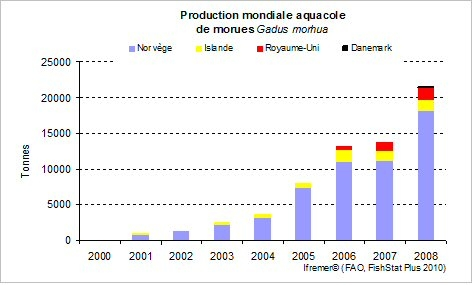 Production mondiale de morue en 2006