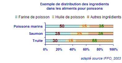 Composition du régime alimentaire en fonction de l'espèce élevée