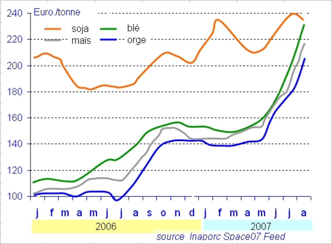 Évolution mondiale du prix du soja et de céréales 2006-07