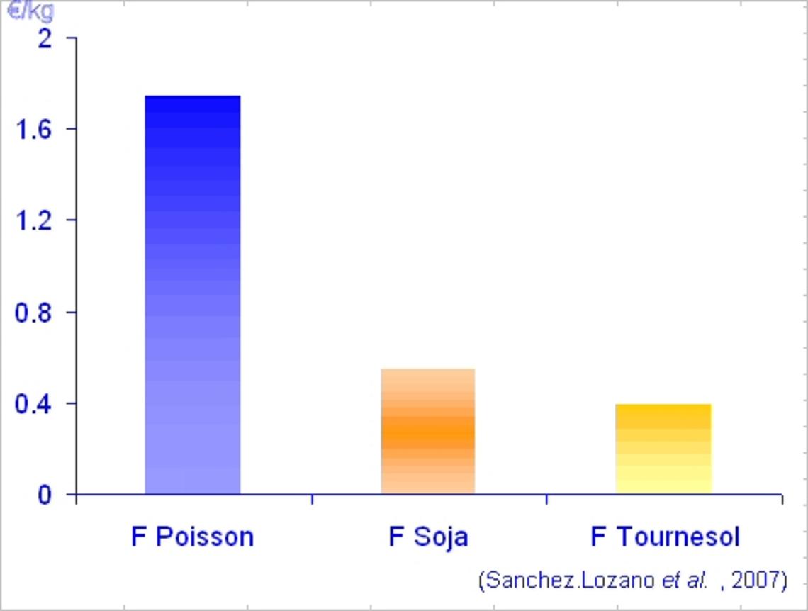 Prix comparé de protéines (€ /kg)